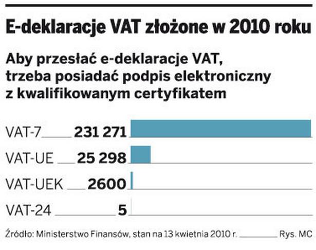 E-deklaracje VAT złożone w 2010 roku