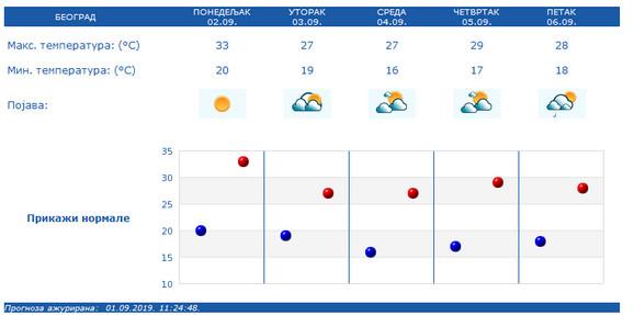 U Beogradu se u utorak i sredu očekuje za 6 stepeni niža temperatura u odnosu na ponedeljak