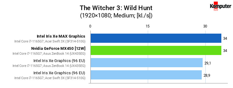 Iris Xe vs Iris Xe MAX vs GeForce MX450 – The Witcher 3 Wild Hunt (Medium)