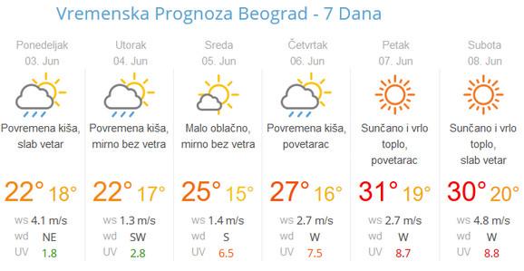 Početak nedelje biće kišovit