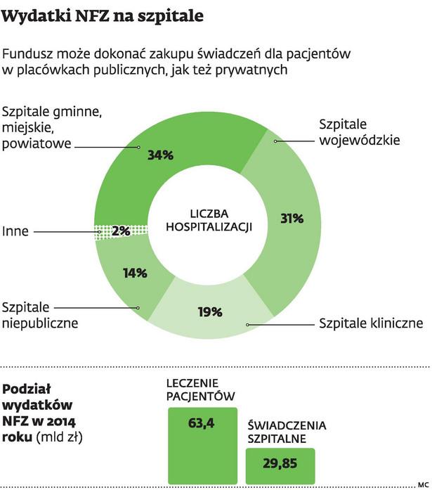 Wydatki NFZ na szpitale
