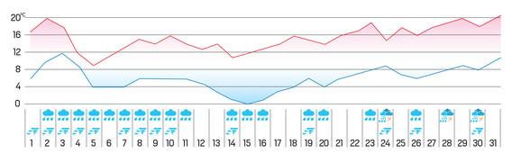 Tokom poslednjih deset dana u Beogradu biće intenzivnije padavine