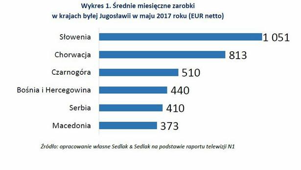 Okazuje się, że są duże rozbieżności między poziomem średnich zarobków mieszkańców poszczególnych państw tworzących dawną Socjalistyczną Federalną Republikę Jugosławii. Można powiedzieć, że im dalej na południe, tym poziom średnich wynagrodzeń jest niższy. Najwięcej zarabiają mieszkańcy, leżących najdalej na północ oraz należących do Unii Europejskiej, Słowenii i Chorwacji. Aby uniknąć niejasności należy podkreślić, że prezentowane na wykresie wartości to kwoty netto, podczas gdy w dalszej części artykułu będziemy się posługiwać danymi dotyczącymi zarobków brutto.