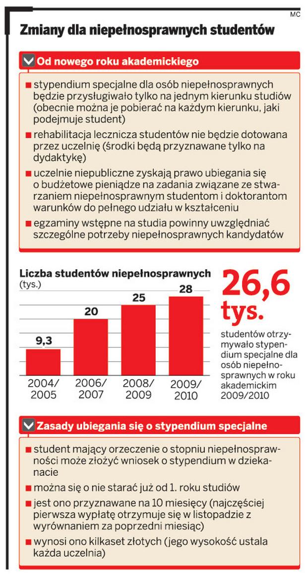 Zmiany dla niepełnosprawnych studentów