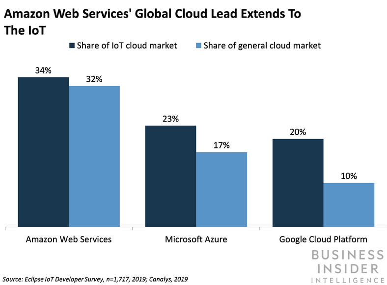 Amazon Web Services' Global Cloud Lead Extends to the IoT