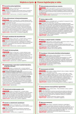 Prawo kadrowe od nowego roku: PPK i zmiany w dokumentacji pracowniczej [GRAFIKA]