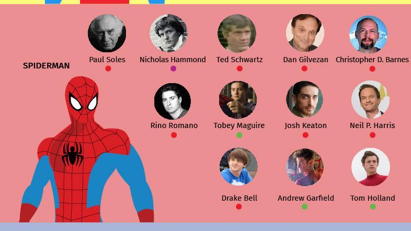 Superbohaterowie o wielu twarzach