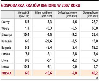 Polska w tyle za liderami regionu