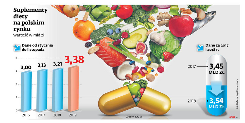 Suplementy diety na polskim rynku