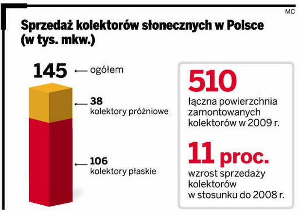 Sprzedaż kolektorów słonecznych w Polsce