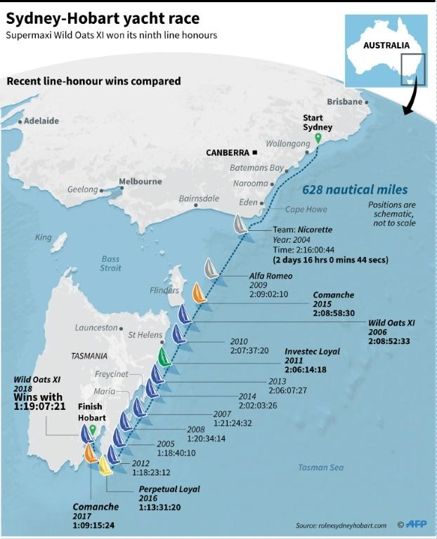 Graphic on the Sydney-Hobart yacht race.