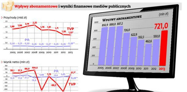 Wpływy abonamentowe i wyniki finansowe mediów publicznych