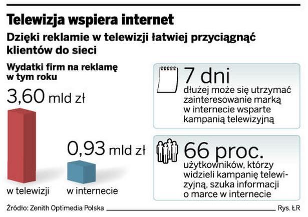 Telewizja wspiera internet