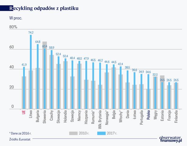 Recykling odpadów z plastiku (graf. Obserwator Finansowy)