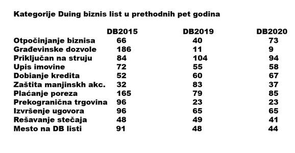 Pozicija Srbije na Doing Business listi po kategorijama, prethodne tri godine
