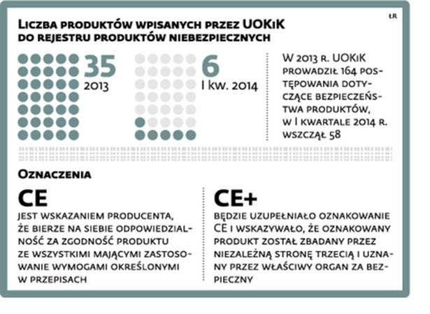 Liczba produktów wpisanych przez UOKiK do rejestru produktów niebezpiecznych