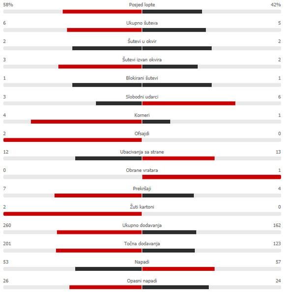 Statistika prvog poluvremena Valensija - Atalanta