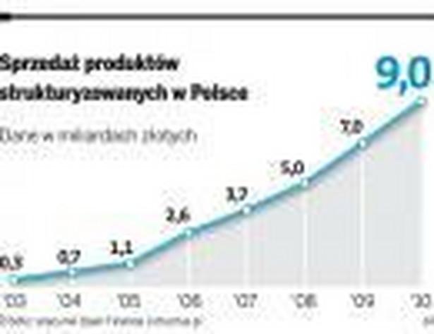 Sprzedaż produktów strukturyzowanych w Polsce