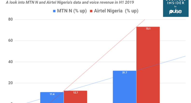 MTN Nigeria and Airtel Nigeria data and voice revenue for the first half of 2019