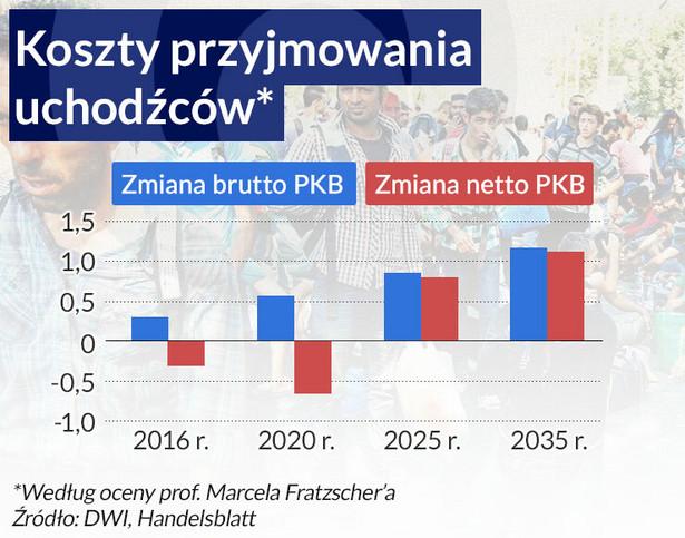 Koszty przyjmowania uchodźców (infografika Dariusz Gąszczyk)
