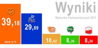 Wyniki wyborów ze 100 proc. obwodów: w Sejmie PO, PiS, Ruch Palikota, PSL, SLD i Mniejszość Niemiecka