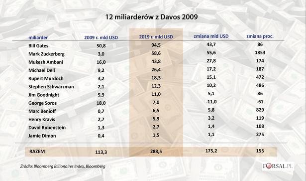 12 miliarderów z Davos 2009
