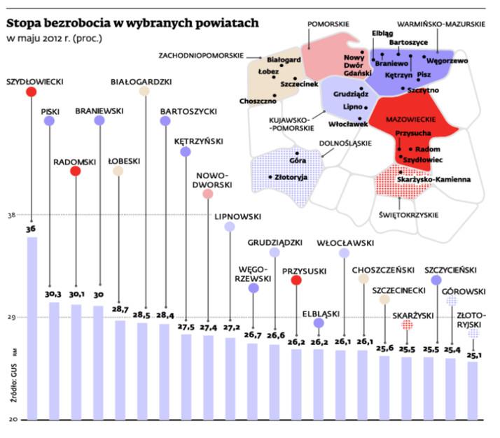 Stopa bezrobocia w wybranych powiatach