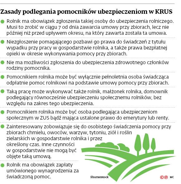 Zasady podlegania pomocników ubezpieczonym w KRUS
