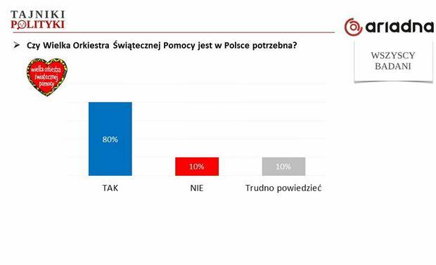 Czy WOŚP jest potrzebna?, fot. www.tajnikipolityki.pl