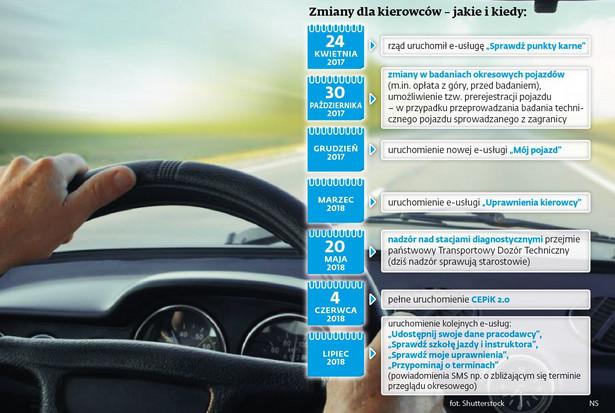 Zmiany dla kierowców – jakie i kiedy
