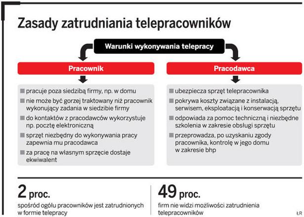 Zasady zatrudniania telepracowników