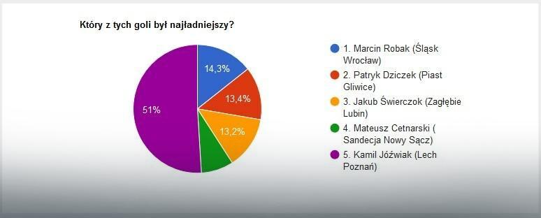 Wyniki głosowania na EkstraGola 4. kolejki