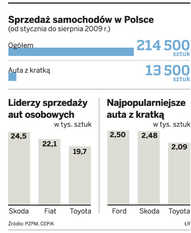 Sprzedaż samochodów w Polsce