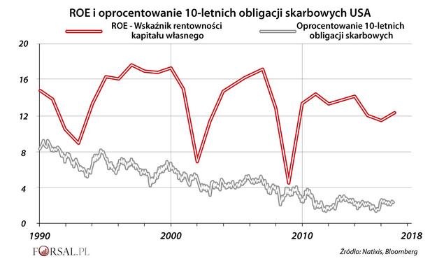ROE i oprocentowanie 10-letnich obligacji skarbowych USA