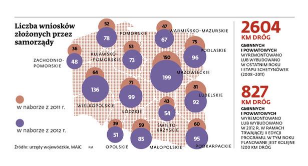 Liczba wniosków złożonych przez samorządy