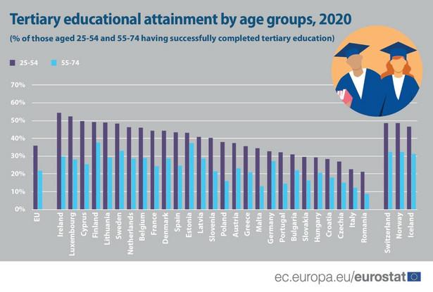 Odsetek osób z wyższym wykształceniem w grupach wiekowych