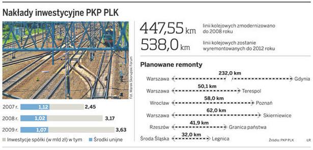 Nakłady inwestycyjne PKP PLK
