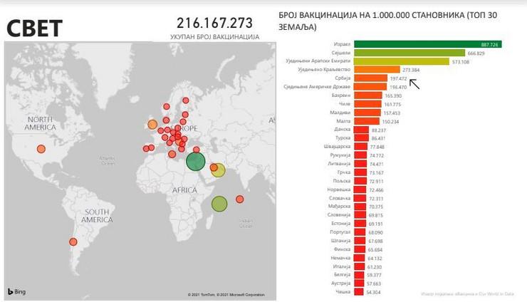 Srbija 5. po broju vakcinacija