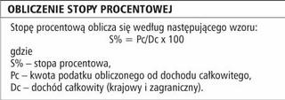 Zarobków maltańskich nie wykazuje się w Polsce