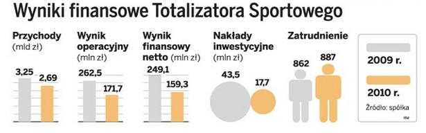 Wyniki finansowe Totalizatora Sportowego