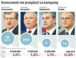 Za jednego wyborcę Komorowski zapłacił 1,67 zł, a Kaczyński 1,83 zł
