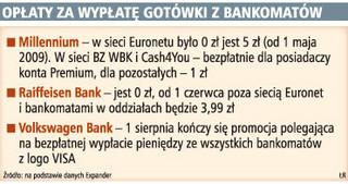 Banki wprowadzają opłaty za wypłaty pieniędzy z bankomatów innych firm