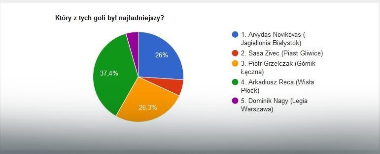 EkstraGol 32. kolejka - wyniki
