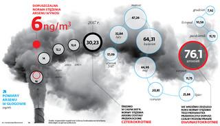 Głogów w oparach toksycznego arsenu