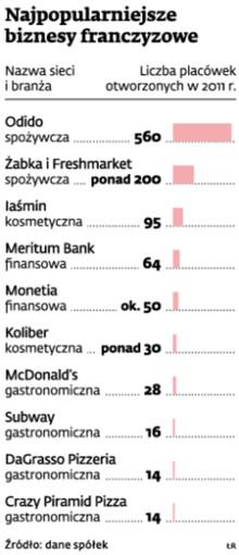 Najpopularniejsze biznesy franczyzowe