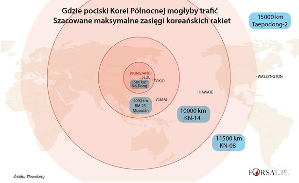 Zasięg koreańskich pocisków balistycznych