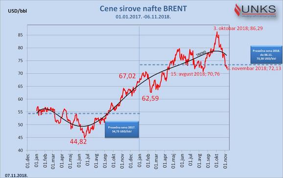Kretanje cene nafte