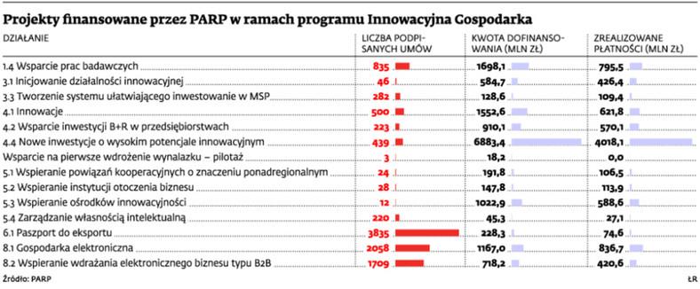 Projekty finansowane przez PARP w ramach programu Innowacyjna Gospodarka