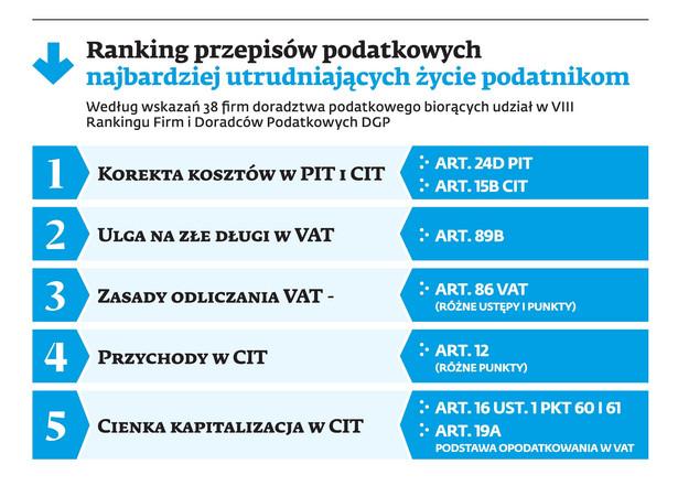 Ranking przepisów podatkowych