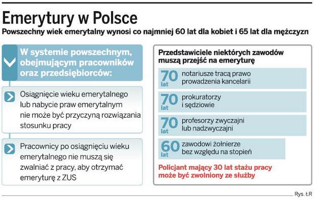 Emerytury w Polsce